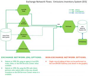 Emissions Inventory System - Flow Implementation