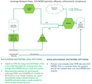 ICIS-NPDES - Flow Implementation