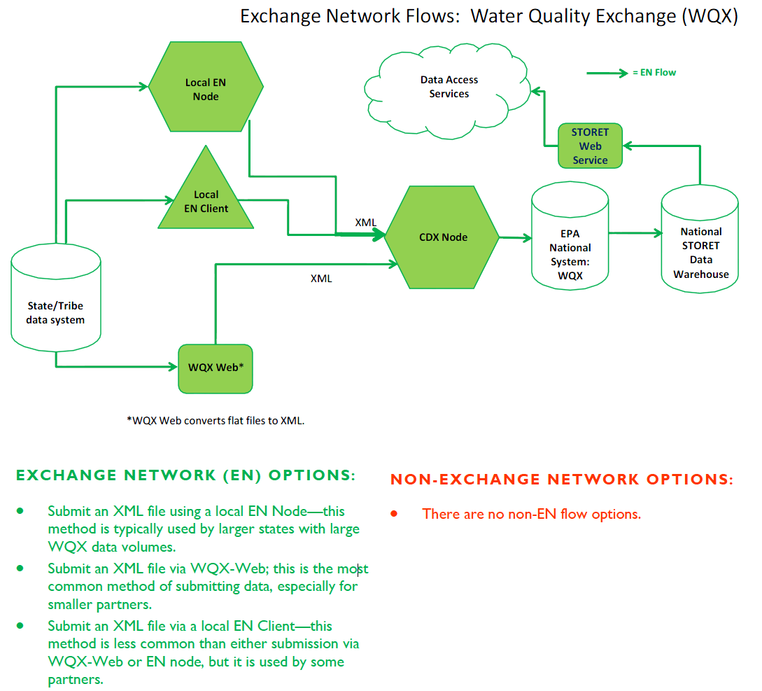 Water Quality Exchange - Flow Implementation