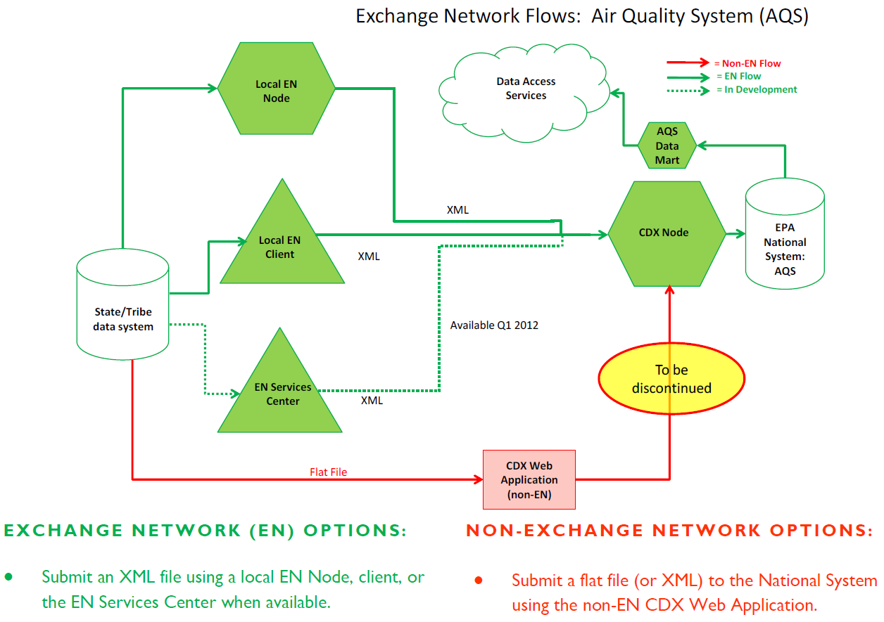 Air Quality System (AQS) - Flow Implementation