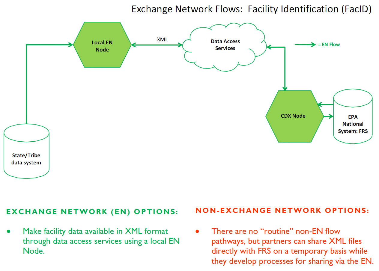 Facility Identification - Flow Implementation