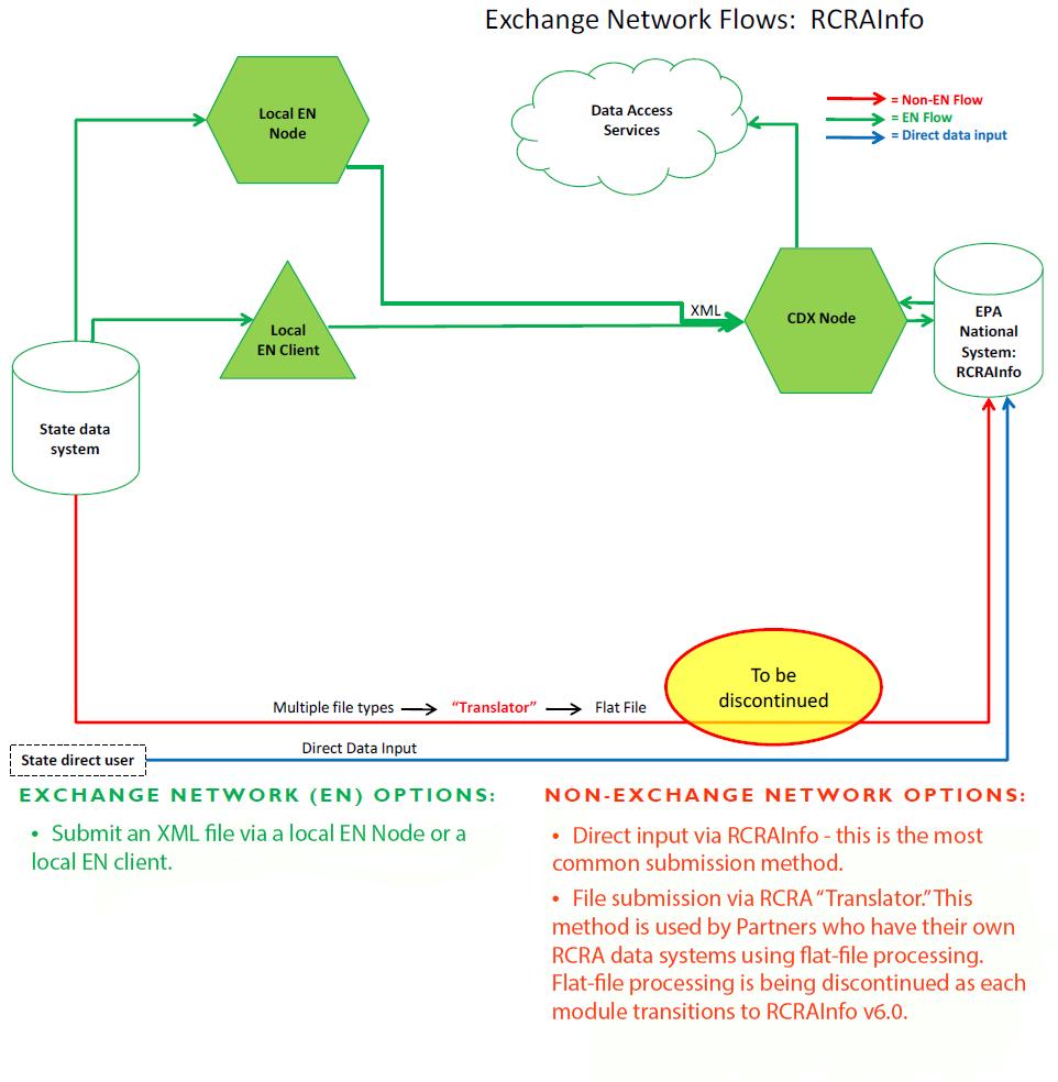 RCRAInfo - Flow Implementation